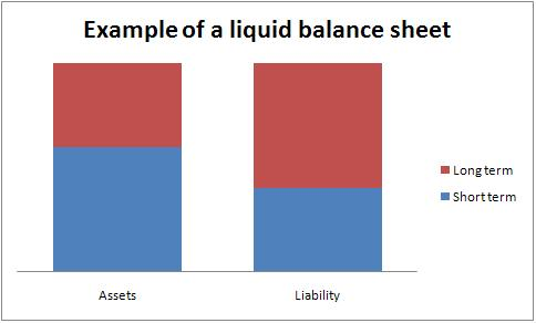 An example of a liquid balance sheet